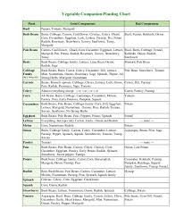 Vegetable Companion Planting Charts Companion Planting Chart Growin Crazy Acres