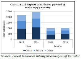 Timber Prices Chart Europe Timber Market Uk Holland Timber Wood Products