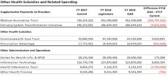 Massachusetts Driving Fines Chart Analyzing The State Budget For Fy 2018 Massbudget