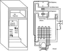 refrigerator structure and operation installation GE Refrigerator Parts Diagram deep freezer bozdolab gas road scheme