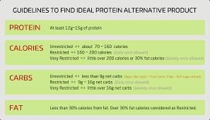 Ideal Protein Alternate Products List Finder High Protein