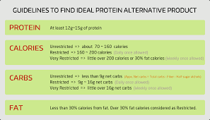 for your convenience here i listed close alternate s found for each ideal protein i also listed important nutritional facts along with