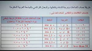 طريقة حساب النتائج الفصلية في الجامعة العربية المفتوحة - YouTube