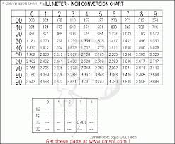 Naf To Gs Equivalent Chart Naf To Gs Conversion Chart 2019