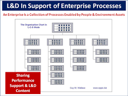 Navsea Organization Chart 2014 L D Sharing Performance Support L D Content Eppic