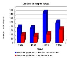 Реферат Учет затрат в животноводстве ru Реферат Учет затрат в животноводстве