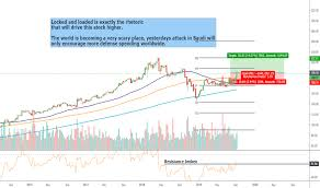 Raytheon Stock Chart Rtn Stock Price And Chart Nyse Rtn Tradingview