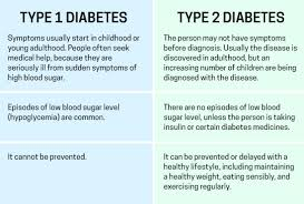 Type 1 Diabetes Blood Sugar Levels Chart Jdrf Partnership Supporting Type 1 Diabetes Research
