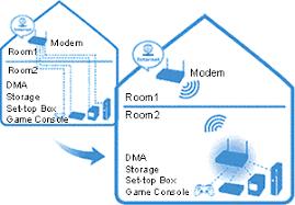 similiar wireless bridge diagram keywords amazon com zyxel 300 mbps wireless n access point ethernet client