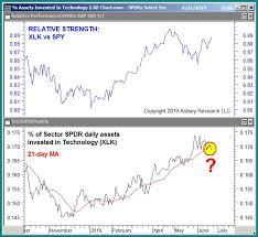 Spdr Performance Chart Chart Of The Week Technology Sector Relative Asset Flows
