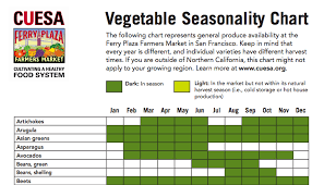 Cuesa Fruit Seasonality Chart Vegetable Seasonality Chart