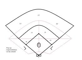 best photos of baseball field diagram template   printable    baseball field positions diagram