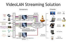 the cross platform streaming solution videolan setting up a home network server at Home Server Setup Diagram