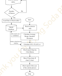 Flow Chart Of Control Chart Software Download Scientific