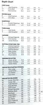 Baseball Charts Printable Depth Chart Template Darmody Me