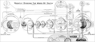 Dispensational Chart Clarence Larkins Dispensations Chart More Options