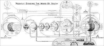 Biblical Dispensations Chart Clarence Larkins Dispensations Chart More Options