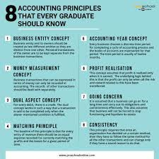 8 Accounting Principles that every ...