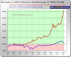 Gold Rate Of Return Chart Dow Jones Lags Gold Returns By 200 Open Your Eyes The
