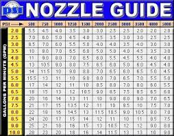 Power Washer Nozzle Chart Pressure Washer Nozzle Chart Menu And Free Printables