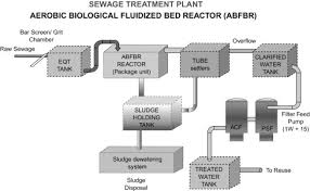 Sewage Treatment Plant An Overview Sciencedirect Topics