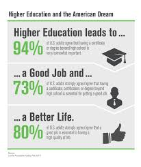 infographic higher education and the american dream