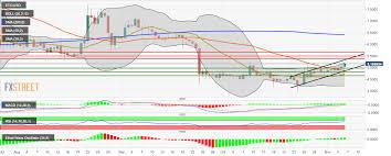 Etc Usd Chart Ethereum Classic Price Analysis Etc Usd Looks To Peek Above