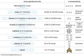 Military Rank Equivalents Chart Lieutenant Colonel Military Rank Britannica