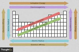 Periodic Table Chart Worksheet Answers Easy To Use Chart Of Periodic Table Trends