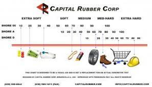 Rubber Hardness Comparison Chart Silicone Rubber Durometer Chart Www Bedowntowndaytona Com