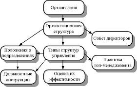 Реферат Закон пропорциональности организации обязательное распределение ответственности не за сферу а за процесс