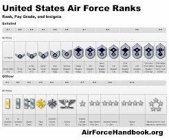 Usaf Rank Chart Usaf Ranks Airforce Ranks Air Force Academy Air Force
