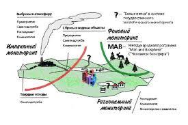 Экологический мониторинг draw3 jpg 110237 bytes