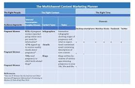 Content Marketing Strategy 2018 Content Marketing Toolkit Tips Templates And Checklists