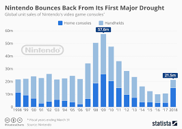 Chart Nintendo Bounces Back From Its First Major Drought