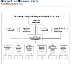 Non Profit Organizational Chart Template Word X Non Profit Templates