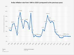 Annual Inflation Rate Chart Inflation Rate In India 2010 2024 Statista