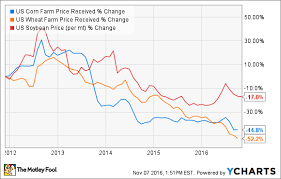 Deere Stock Chart Why Its Not Time To Buy Deere Company Stock The Motley Fool
