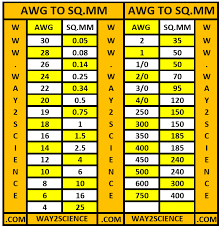 Wire Conversion Chart Mm2 To Awg Credible Swg Wire Gauge Conversion Chart Metal Thickness