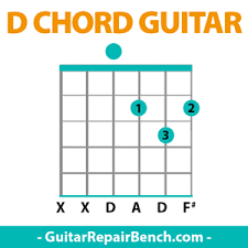 Finger Chart Guitar Notes D Chord Guitar D Major Chords Guitar Finger Position