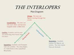 interlopers essay