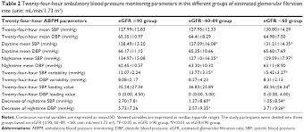 Full Text Twenty Four Hour Systolic Blood Pressure
