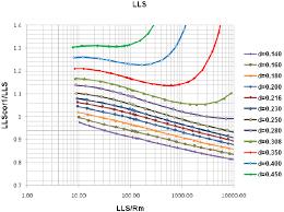 Sis Charts Borehole Correction Charts For Lld Upper Panel And Lls