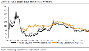 Richards Bay Coal Price Chart Coal Market Likely To Have Reached Its Trough Commerzbank