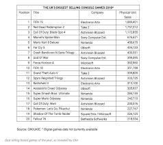 Gfk Chart Track Uk Yearly Market Data 2018 Resetera