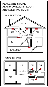 smoke detector installation and placement edit