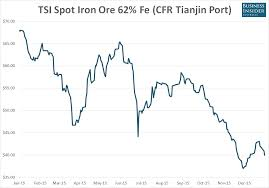 Iron Ore Price Chart Today Chart Chinas Iron Ore Demand Rallied In December Just As