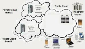 Cloud Architecture Online Bank Hybrid Cloud Architecture Download Scientific Diagram