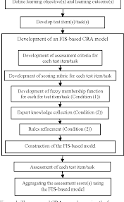 Flow Chart Rubric Figure 1 From Enhancing Fuzzy Inference System Based
