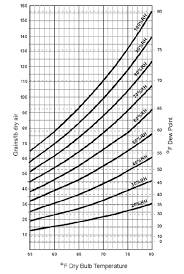 dew point chart the case for using dew point for testing esd control materials